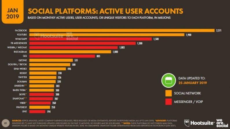 Numero de usuarios activos en las redes sociales