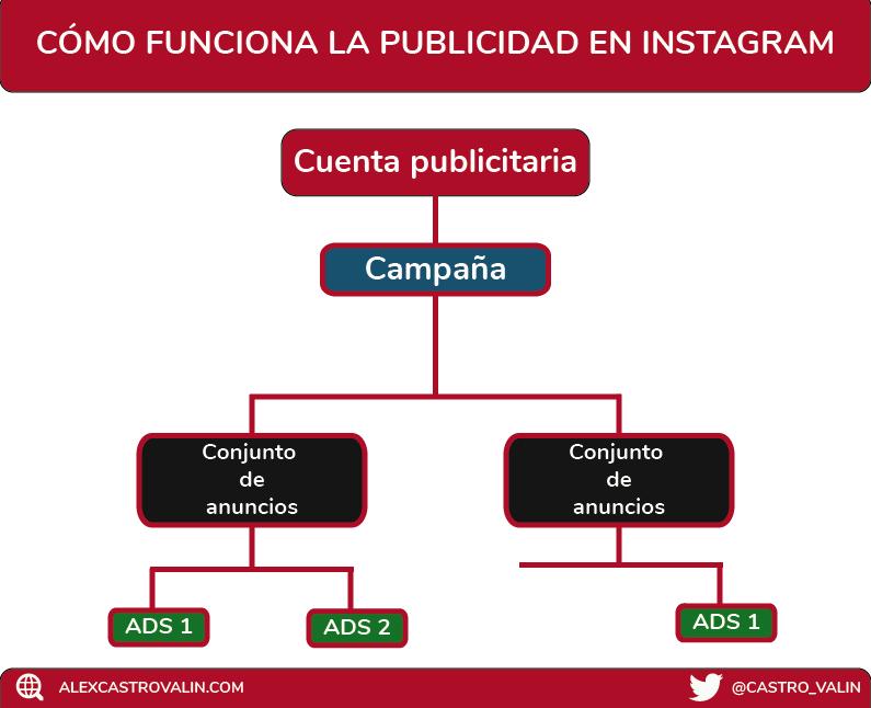 esquema para saber como funciona la publicidad en instagram y facebook ads