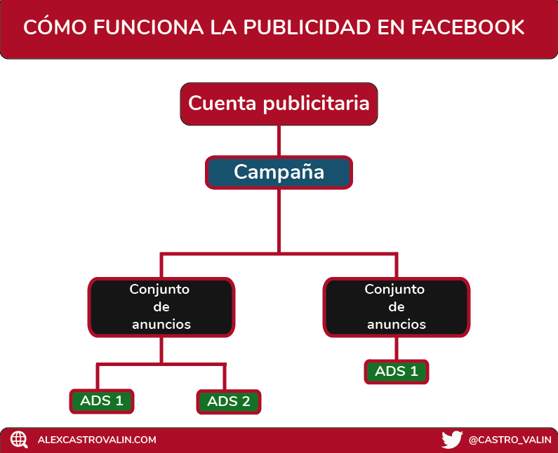 como funcionan los anuncios en Facebook ads