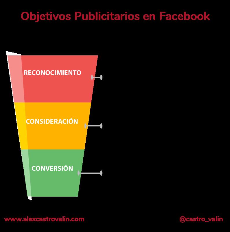 Tipos de objetivos de publicidad en Facebook Ads