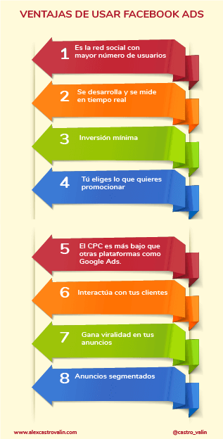 beneficios de usar facebook ads