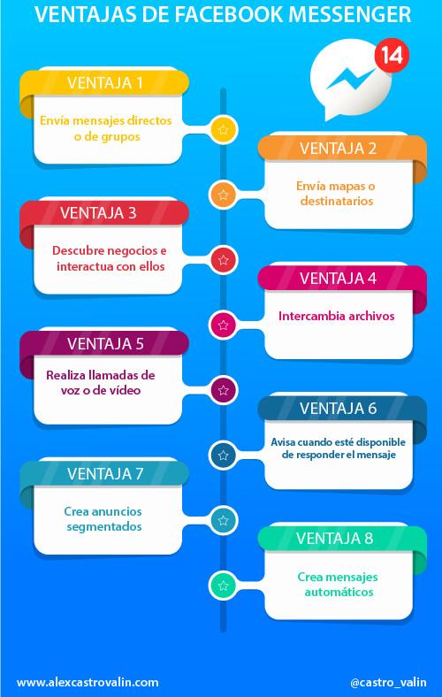 infografia de ventajas de facebook messenger para tu negocio