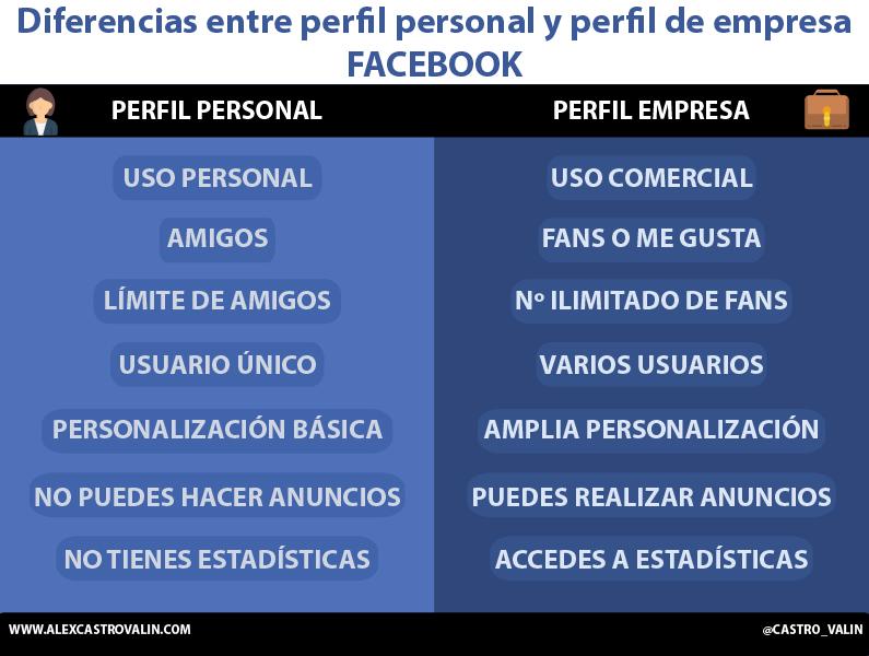 Diferenceia entre una pagina de empresa y un perfil personal de facebook