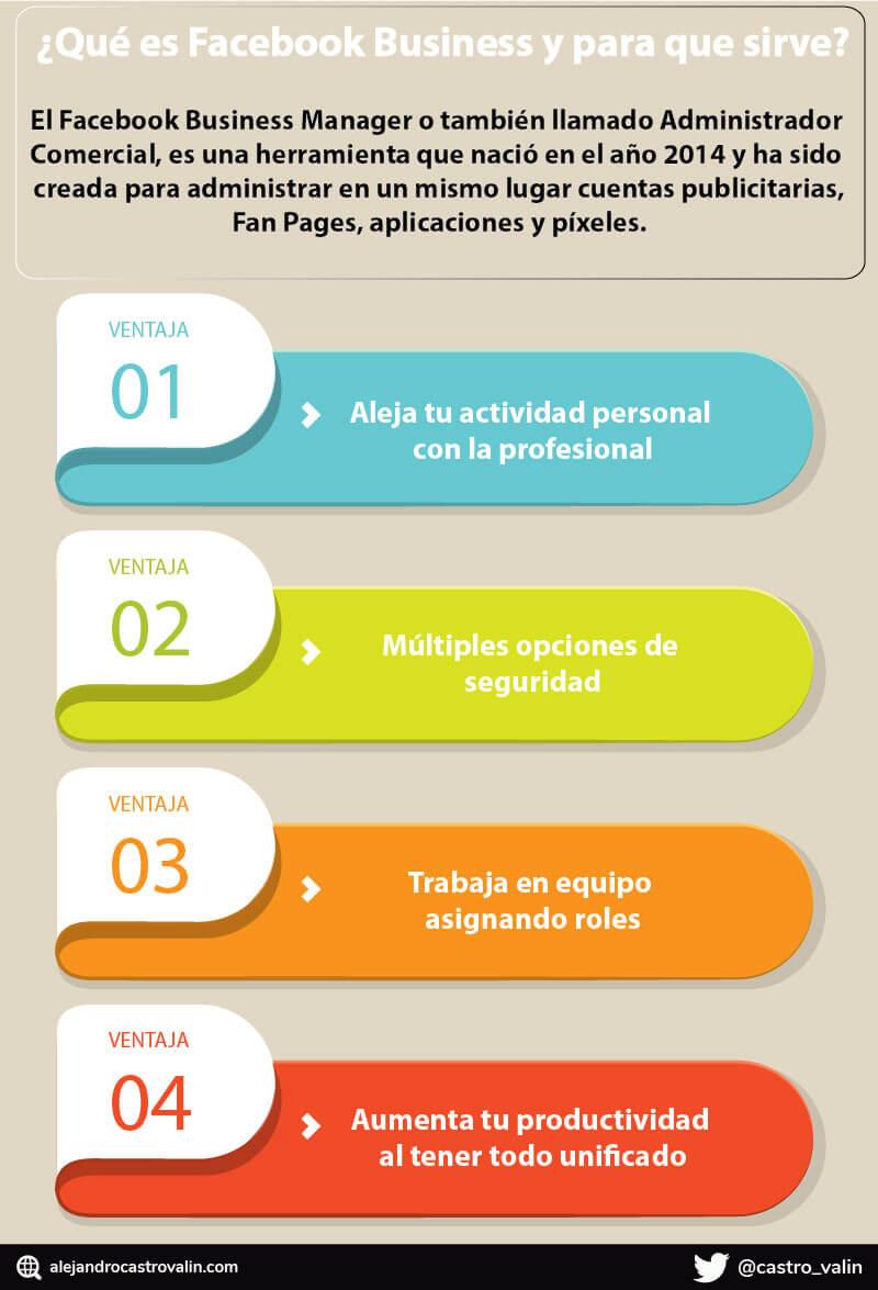 infografia de facebook bussiones manager o administrador comercial de facebook