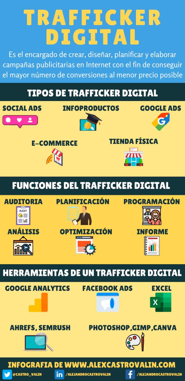 infografia que explica que es un trafficker digital y cuales son las funciones del trafficker
