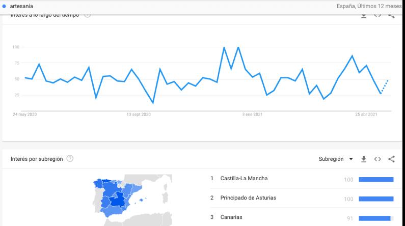 herramienta de google para crear tu buyer persona