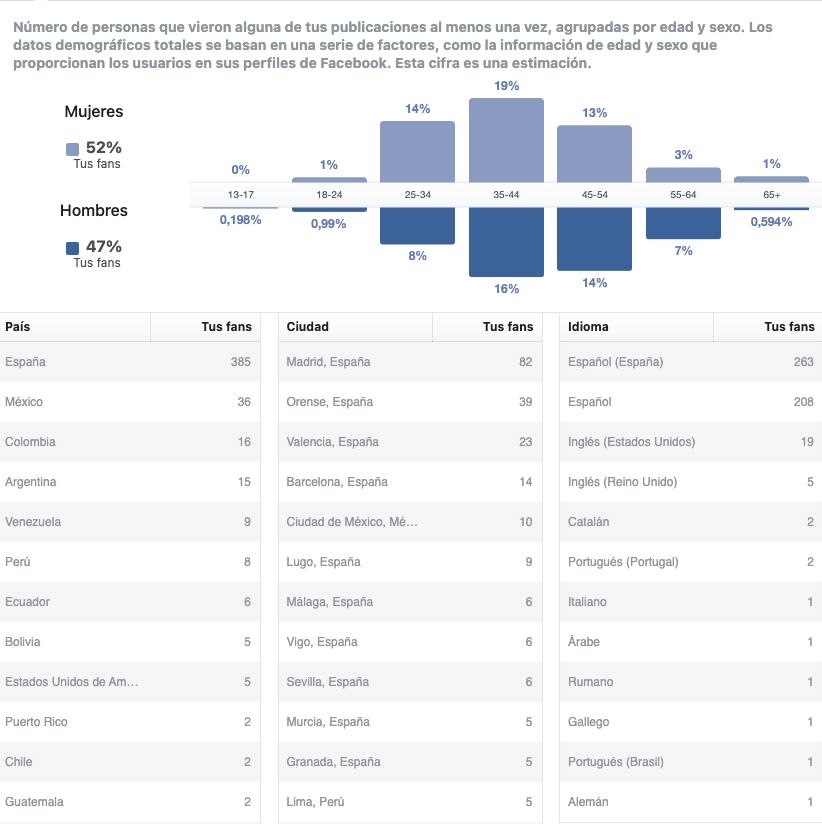 estadisticas de la fan page de facebook para crear buyer persona