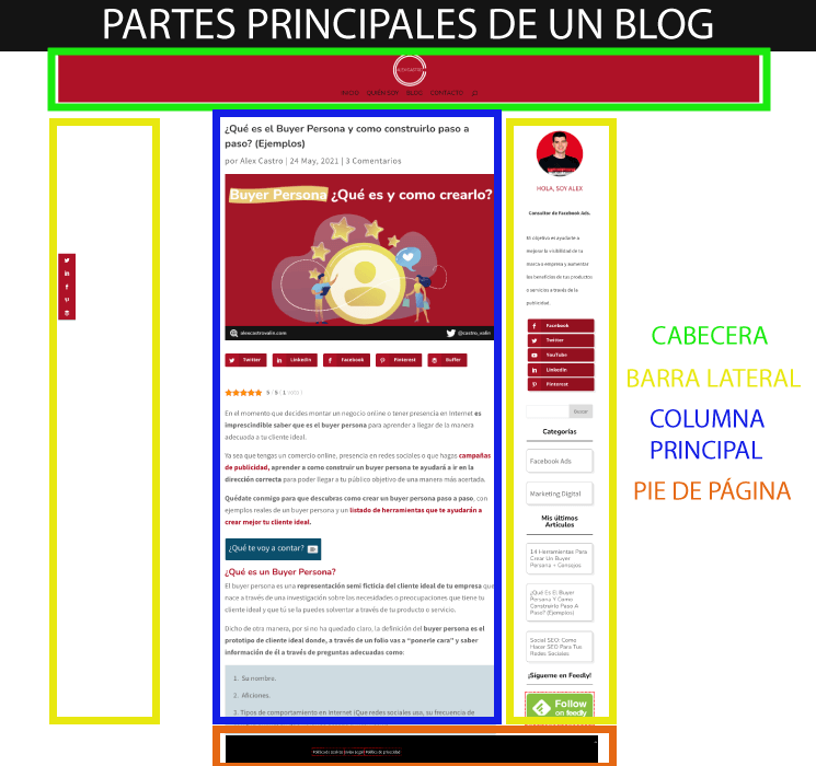 Partes principales de un blog